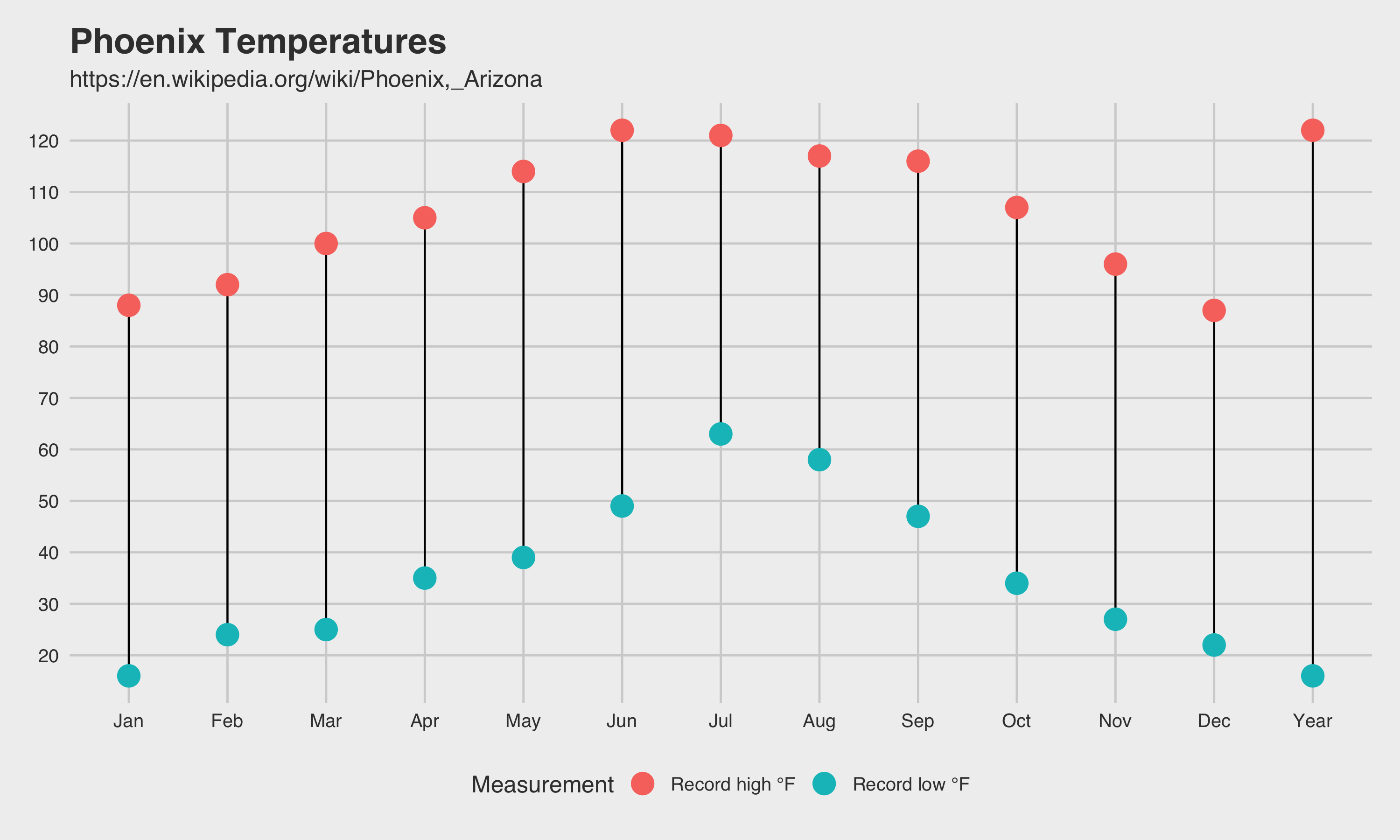 Scraping Tables from Wikipedia for Visualizing Climate Data