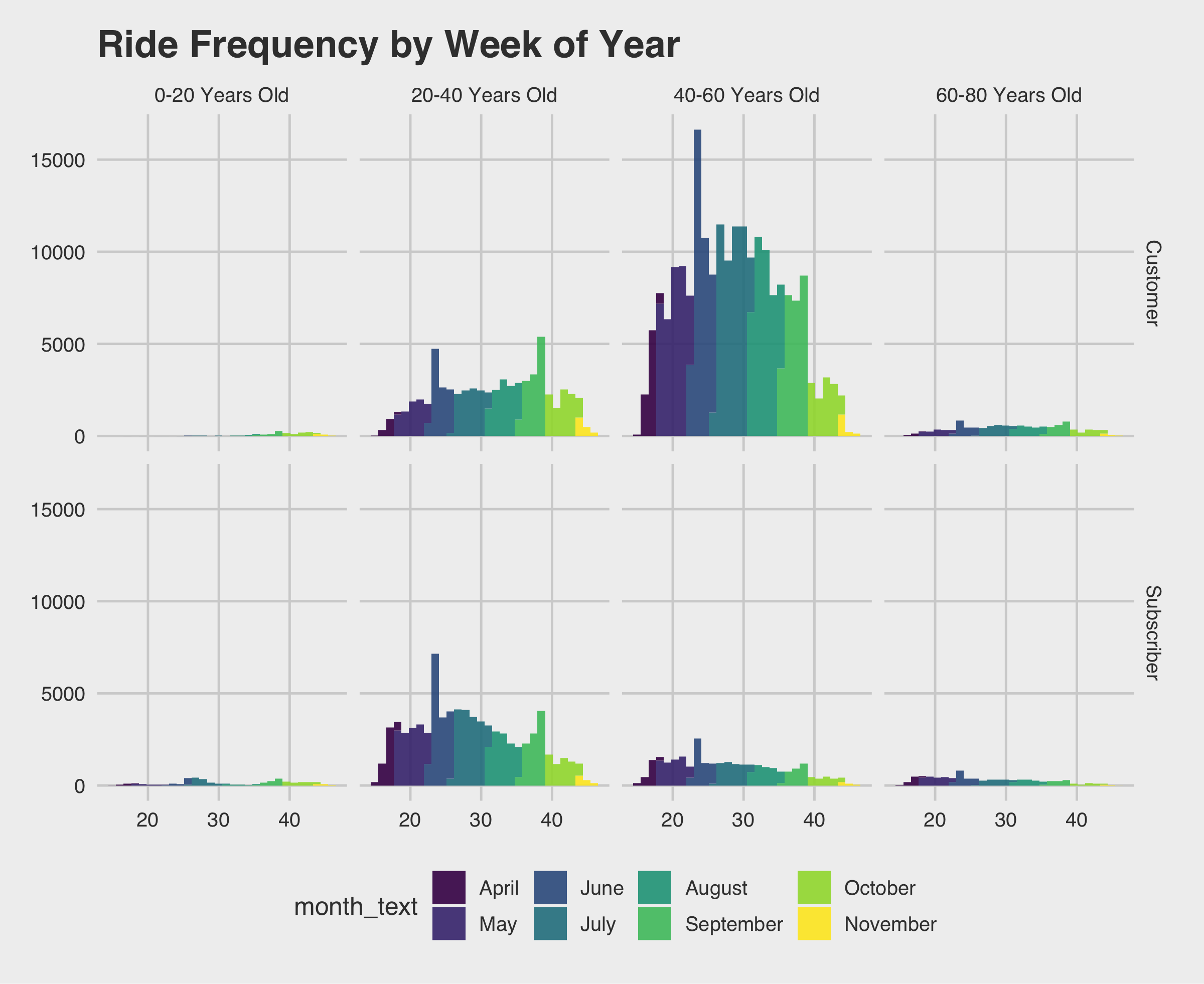 Ride Frequency Histogram
