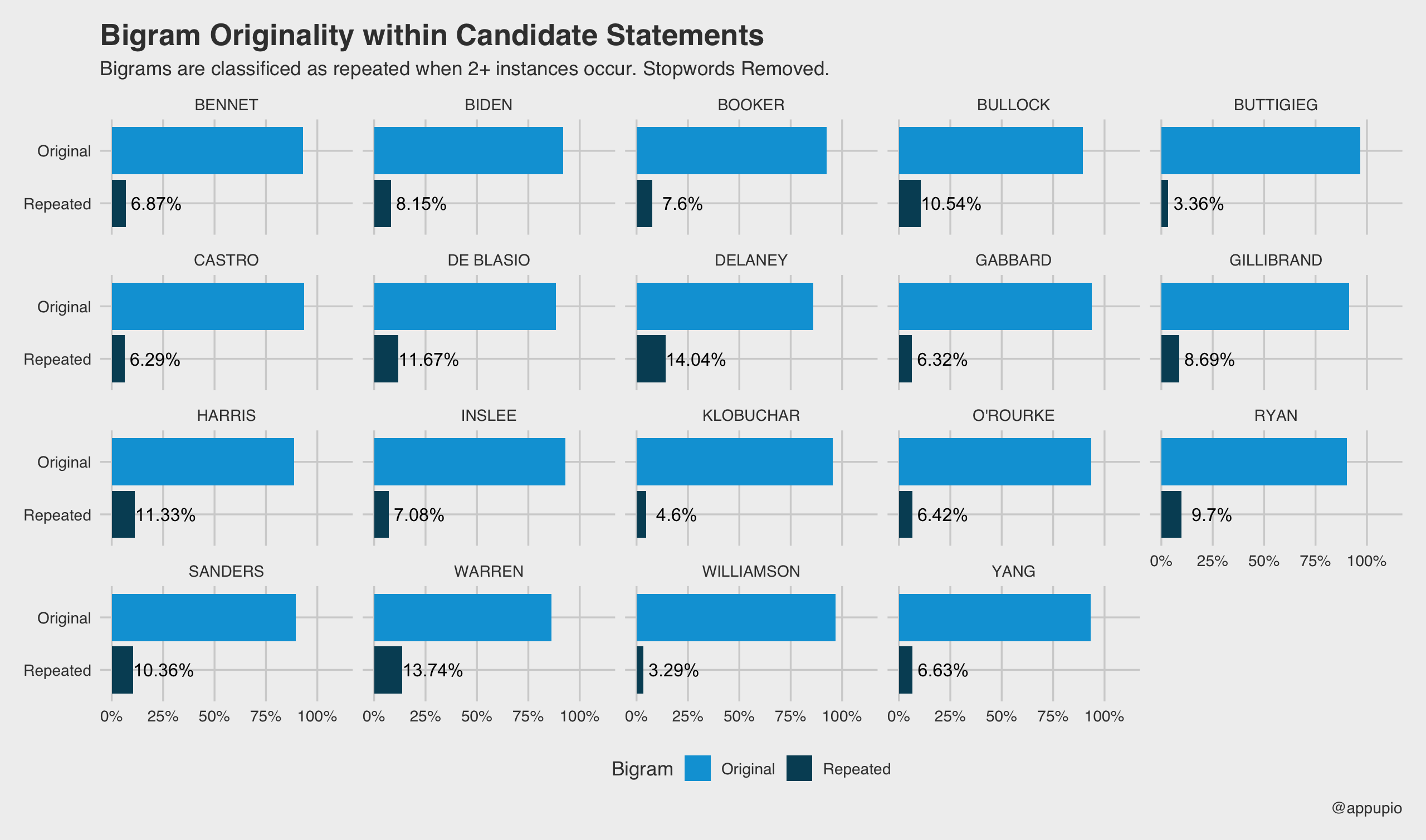 Bigram Analysis of Democratic Debates