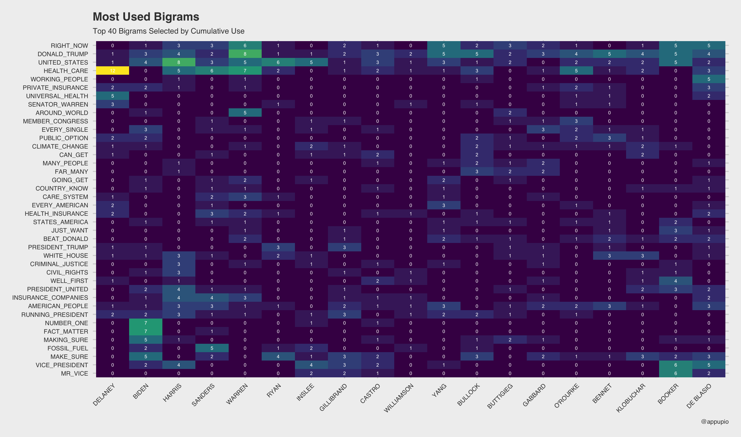 Bigram Heatmap